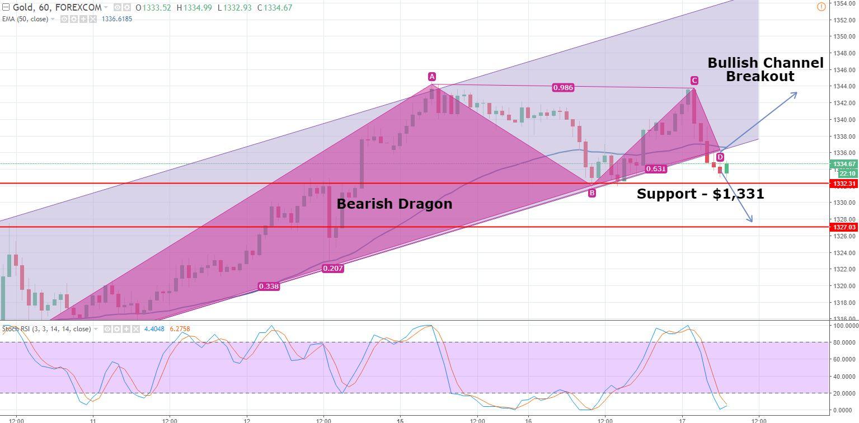 Gold - Hourly Chart - Bearish Dragon