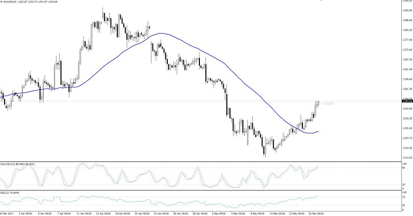 Gold 4- Hours Bullish Chart