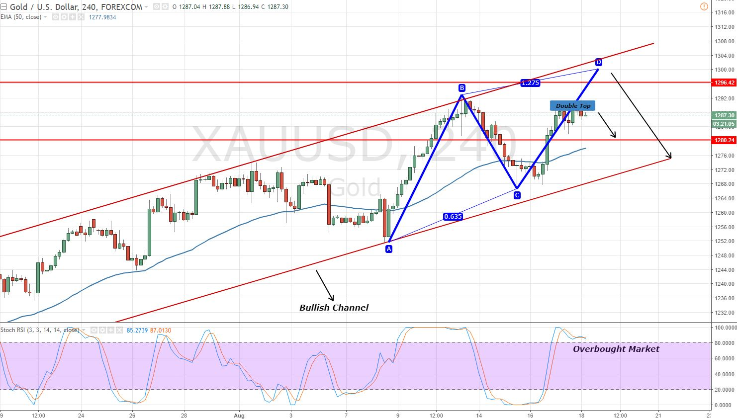 Gold - 4 Hour Chart - Double Top