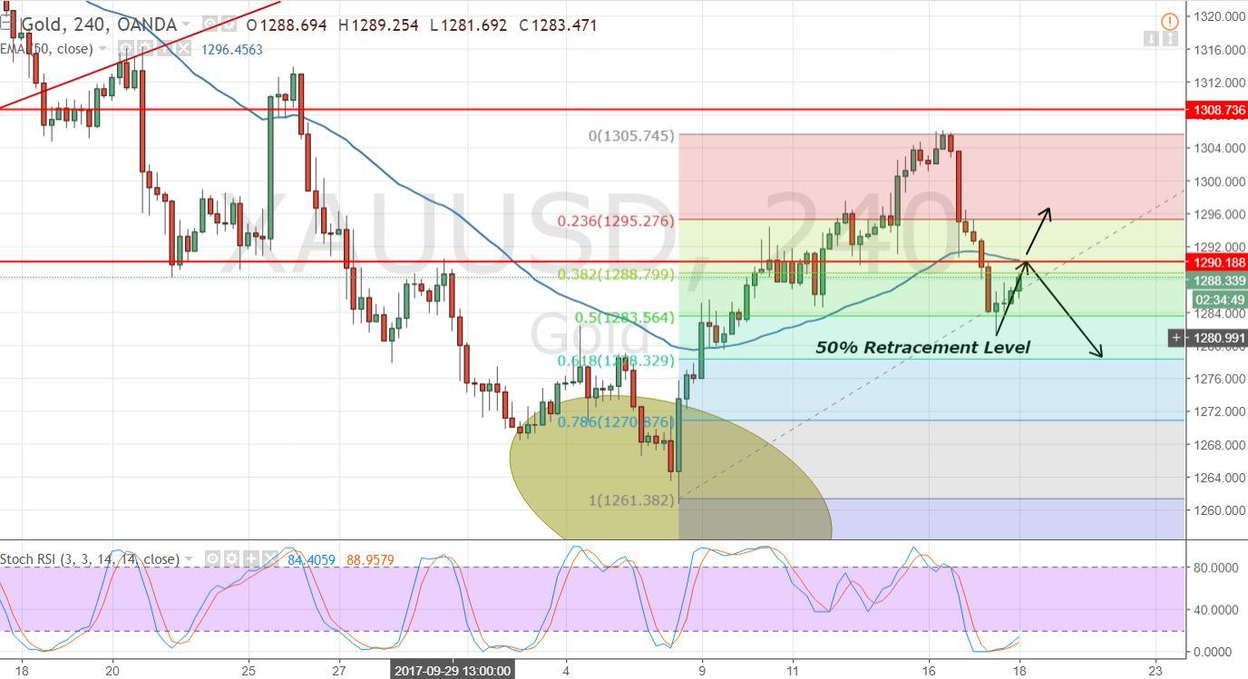 Gold - 4 - Hour Chart - Fibonacci Retracement
