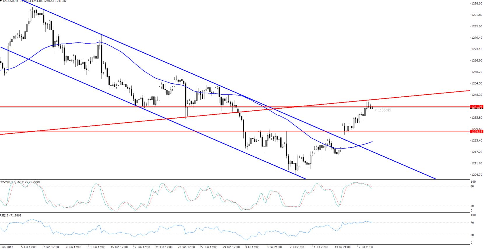 Gold - 4 Hours Chart - Bearish Channel Breakout