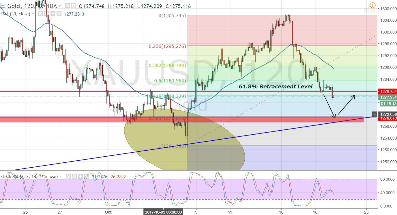 Gold - 2- Hour Chart - Fibonacci Trading