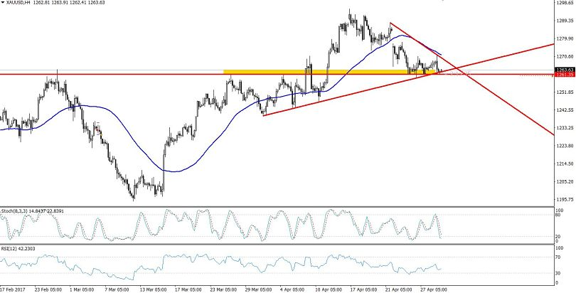 Gold - Descending Triangle Pattern In 4- Hour Chart