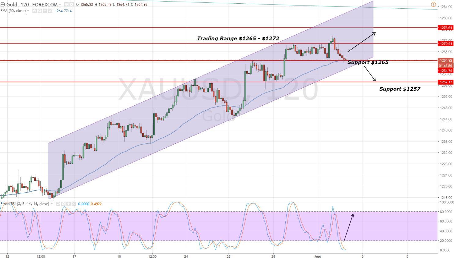 Gold - 2 Hour Chart - Sideways Trend