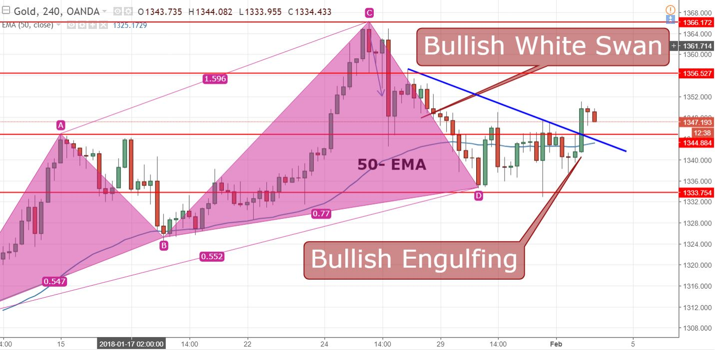 Gold - 4 - Hour Chart