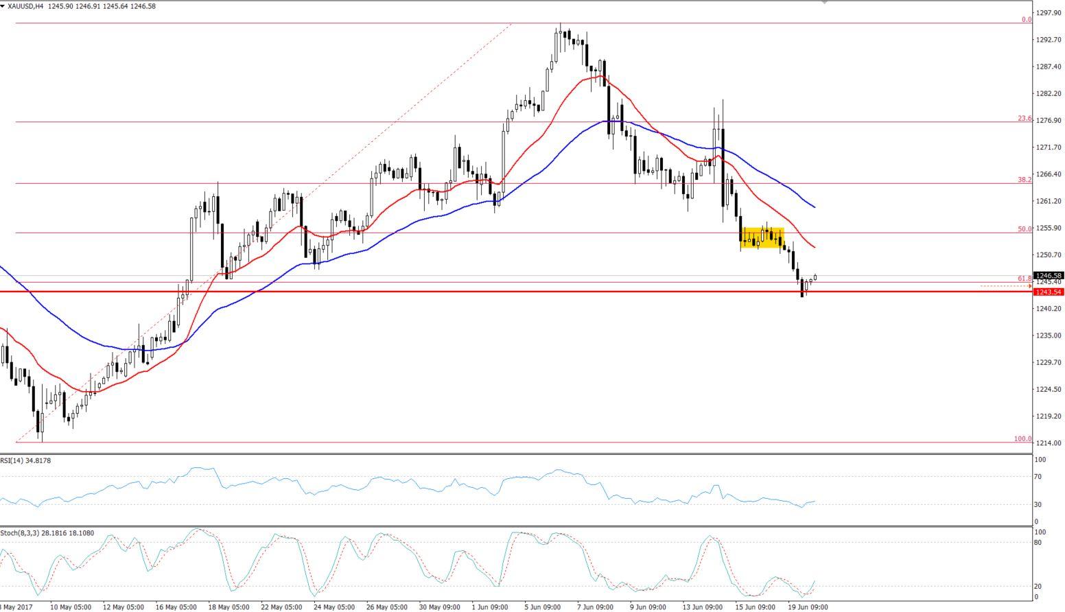 Gold - 61.8% Fibonacci Retracement - 4- Hours Chart
