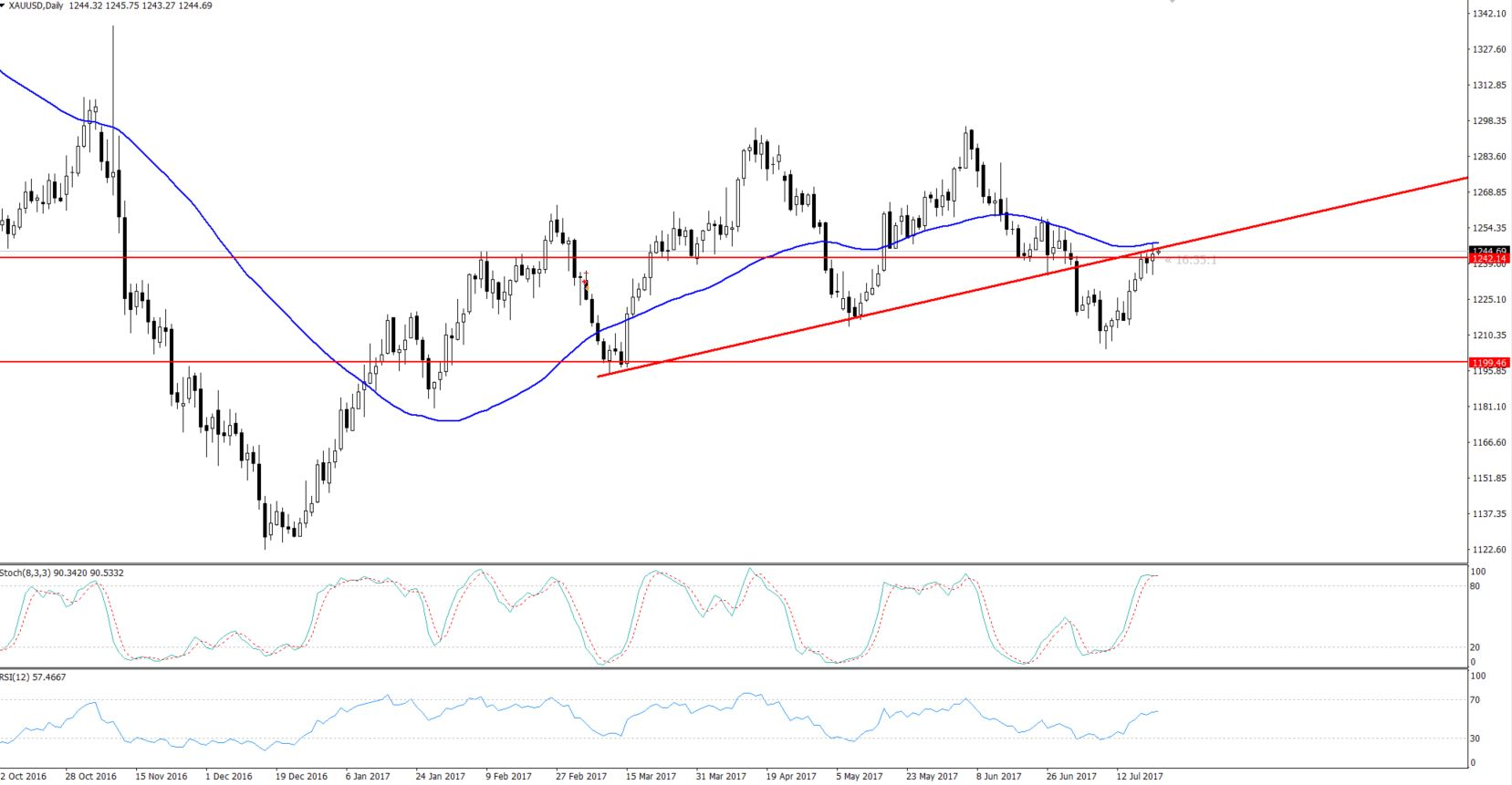 Gold - Daily Chart - Trend line Resistance