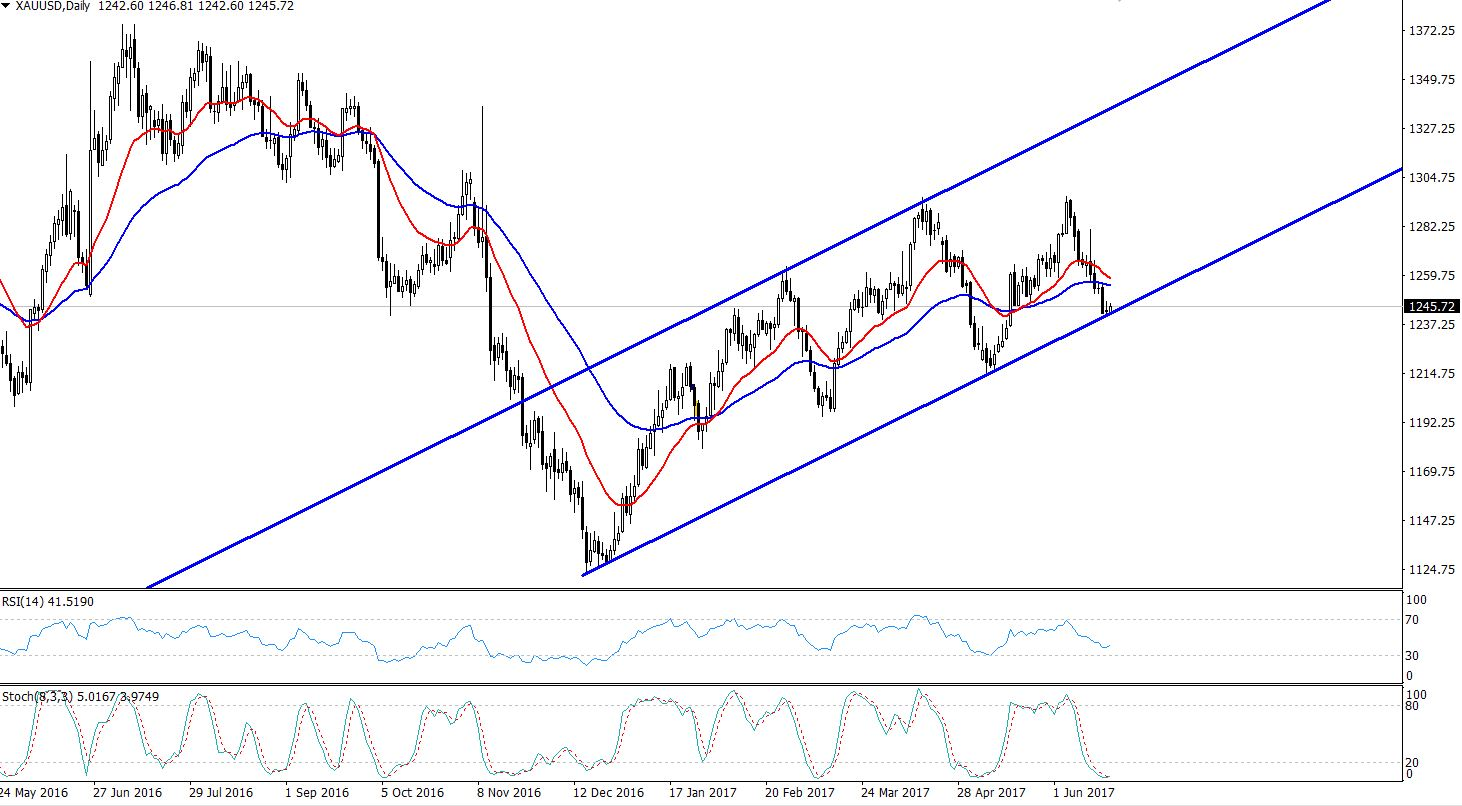 Gold - Bullish Channel - Daily Chart