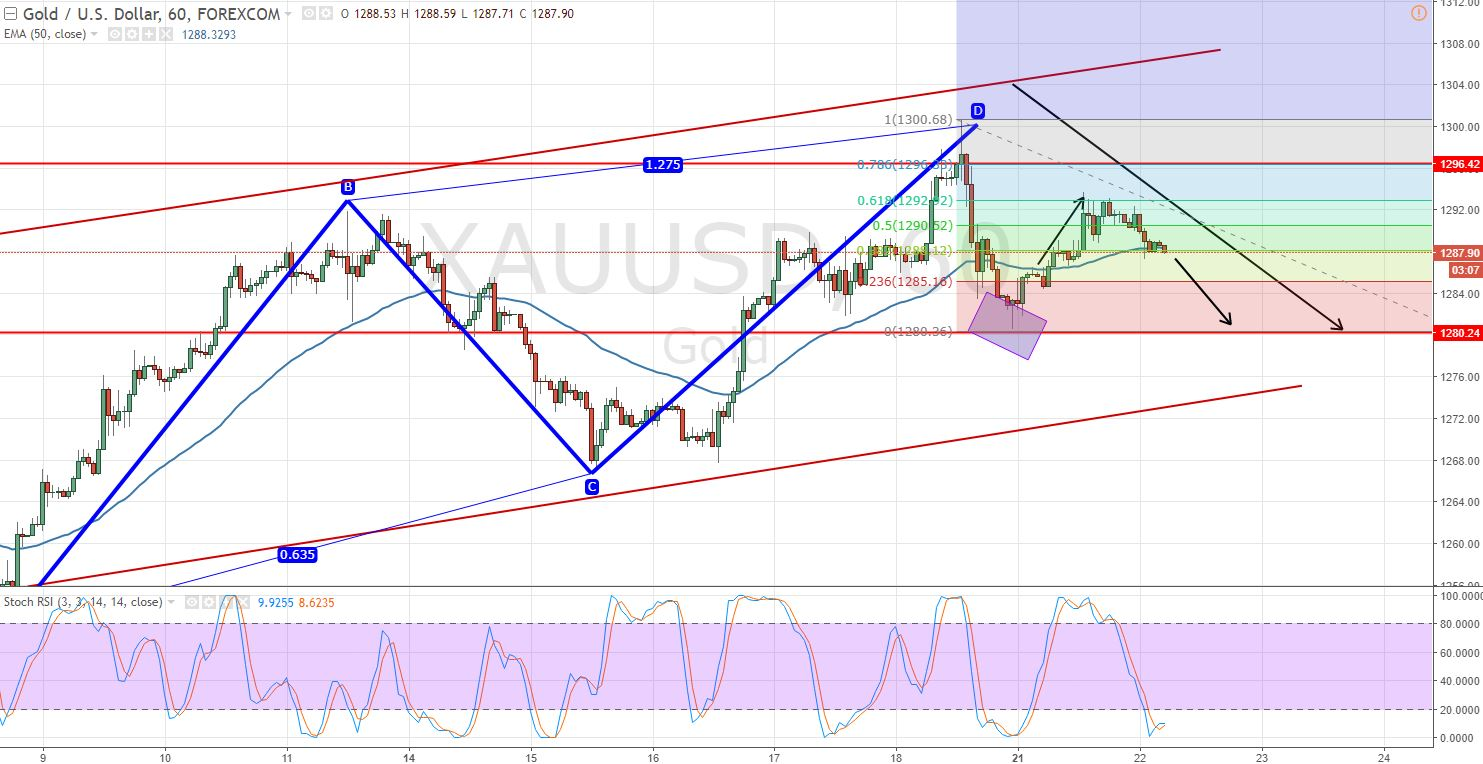 Gold - 61.8% Retracement - Hourly Chart