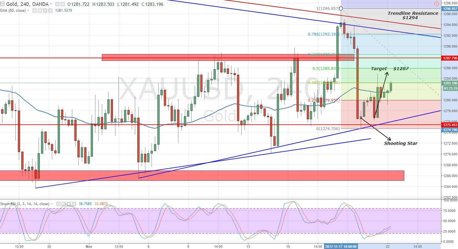 Gold - 4-Hour Chart - Trading Range
