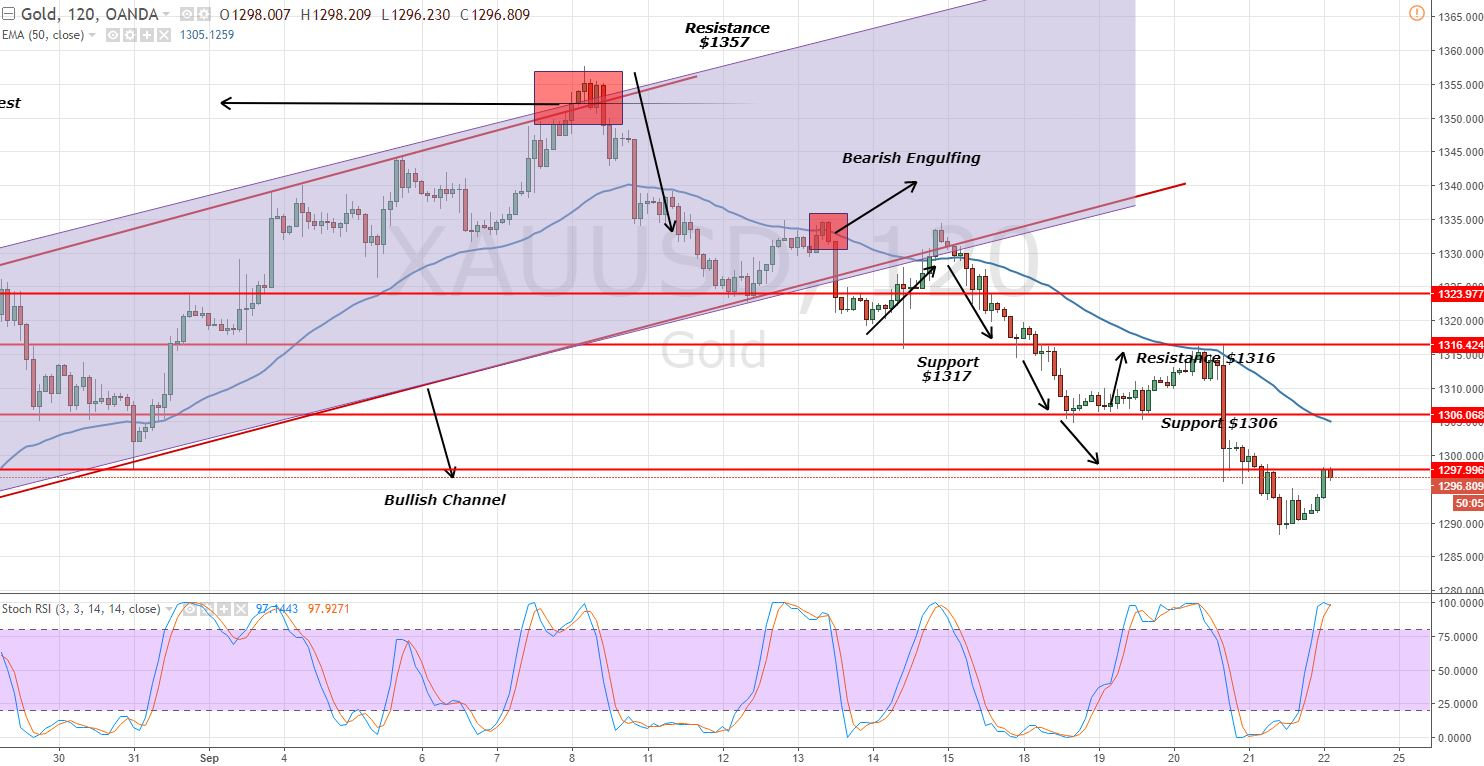 Gold - 2 Hour Chart - Overbought Trading Zone