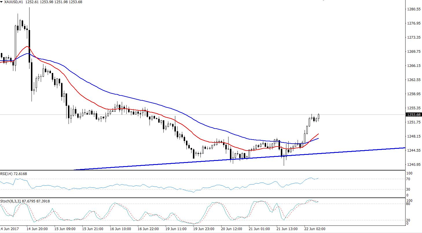 Gold - Bullish Channel - Hourly Chart