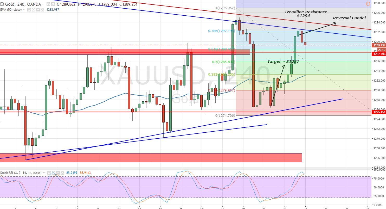 Gold - 4- Hour Chart - Bearish Trend line
