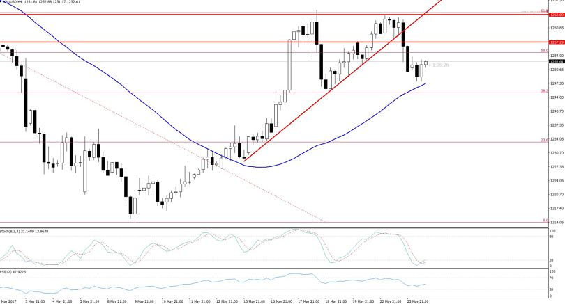 Double Top Pattern In Gold - 4 Hours Chart
