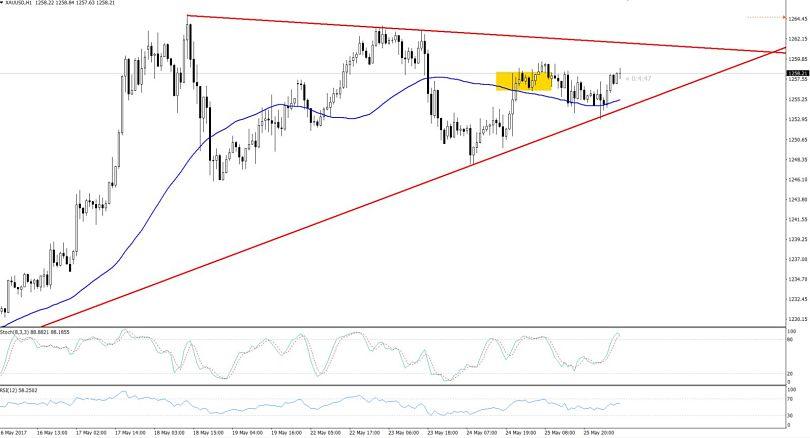 Gold -  Symmetric Triangle Pattern - Hourly Chart