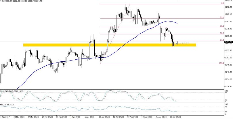 Gold - 4 Hours Chart