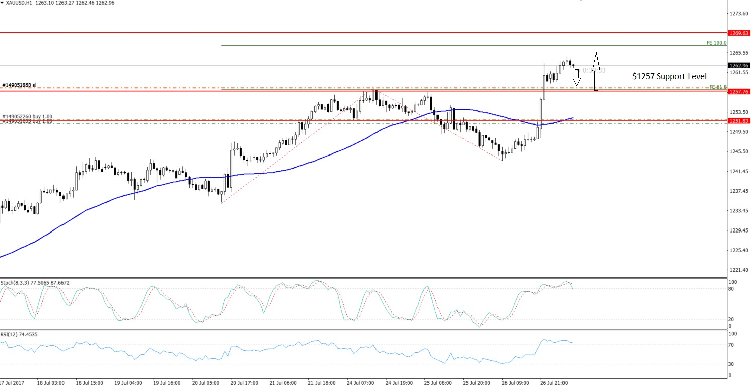 Gold - Hourly Chart - Overbought Scenario