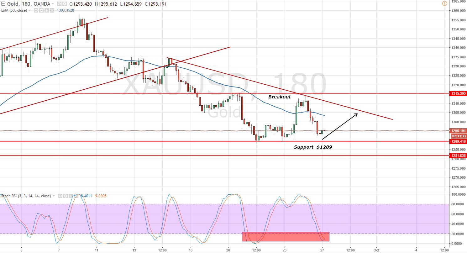 Gold 3 - Hour Chart - Triangle Pattern