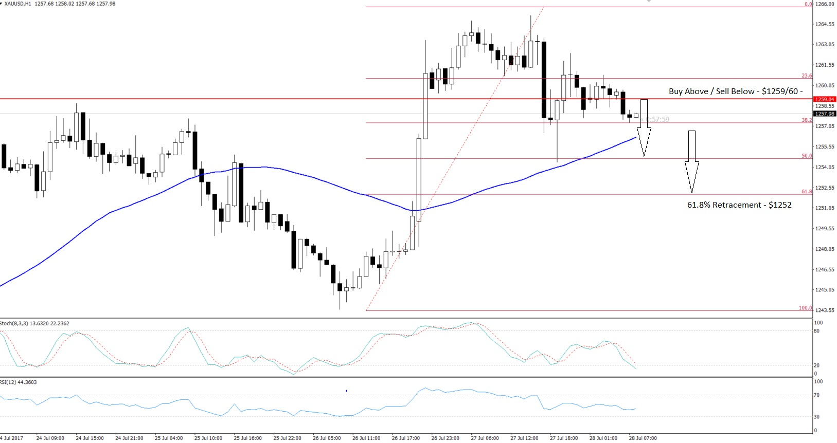 Gold - Hourly Chart - Retracement