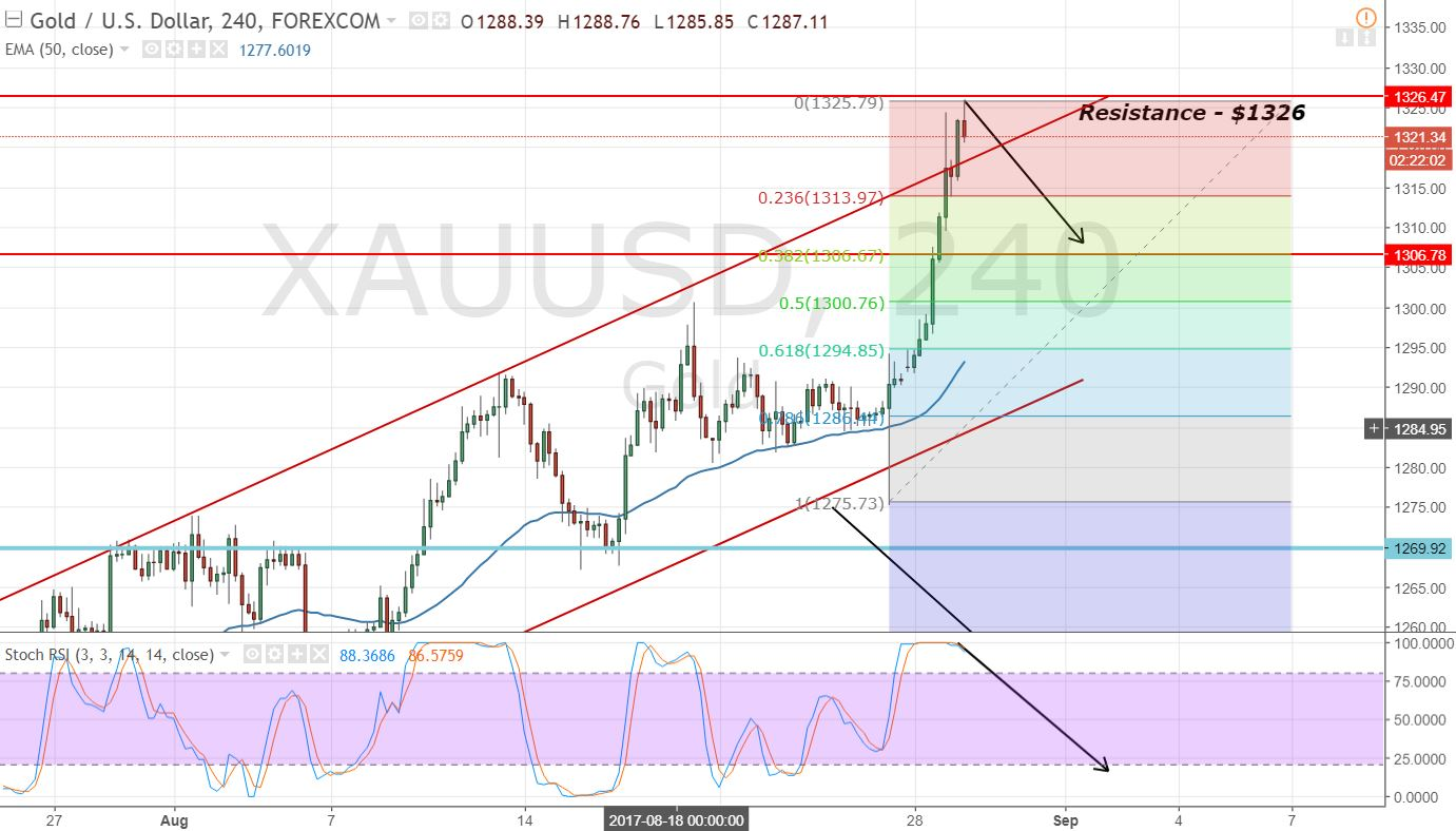 Gold - 2 Hours Chart - Retracement