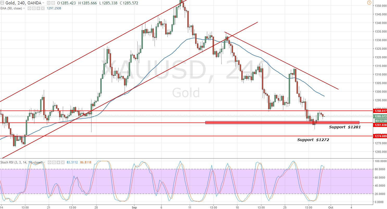 Gold - 4 - Hour Chart - Support Levels