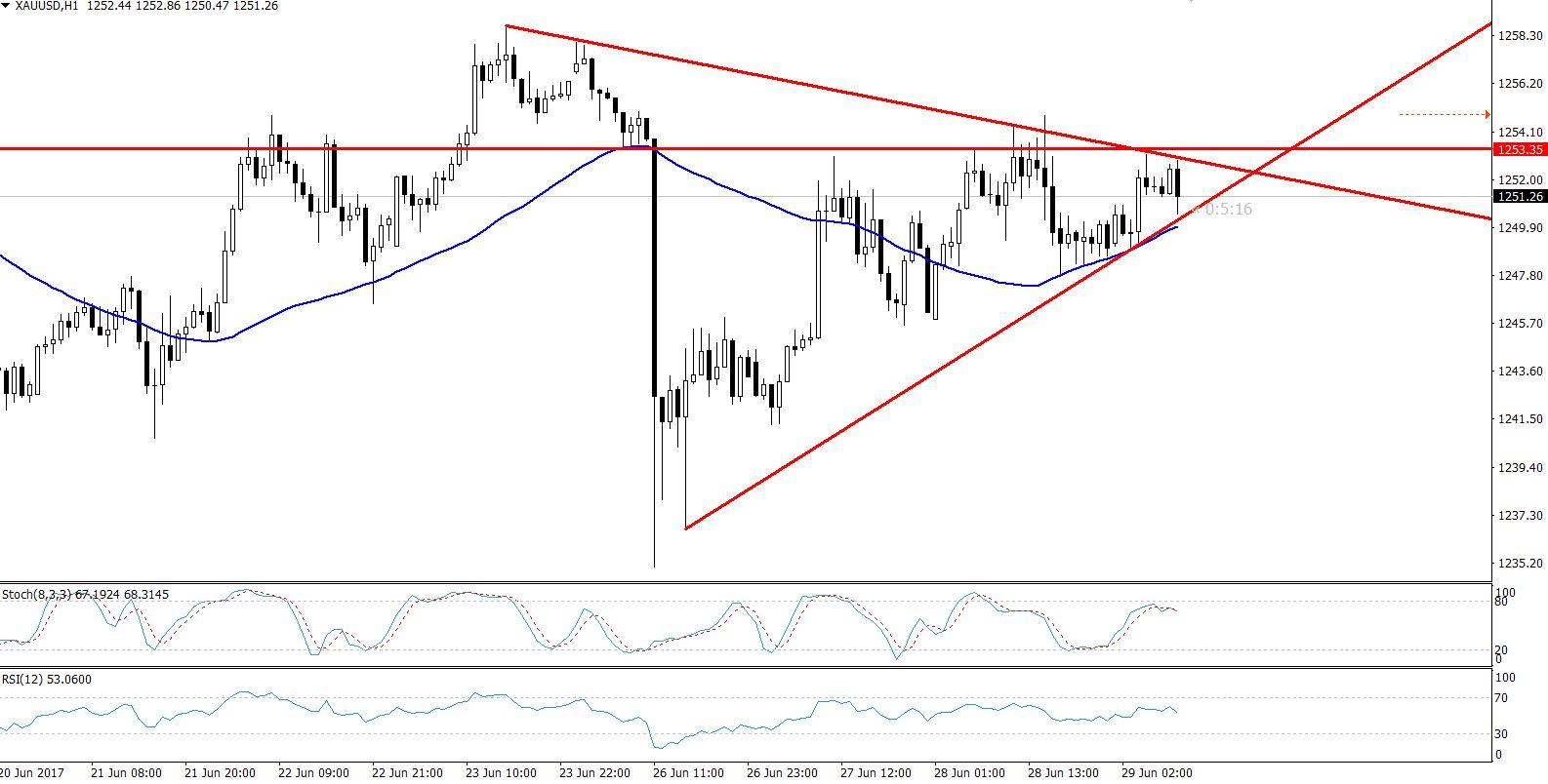 Gold - Hourly Chart - Triangle Pattern
