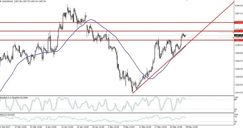 Gold - Ascending Triangle Breakout on 4- Hour Chart