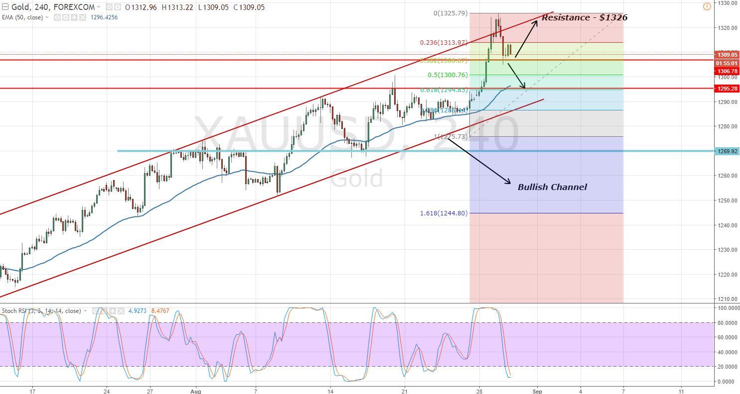Gold - 2 Hour Chart - Fibonacci Retracement