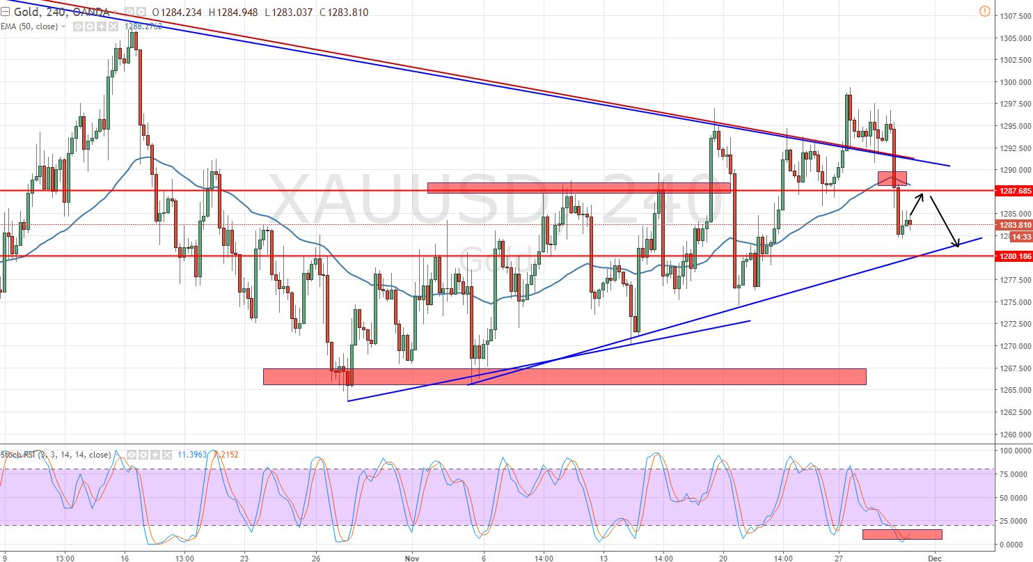 Gold - 4 - Hour Chart  - Trendline Support