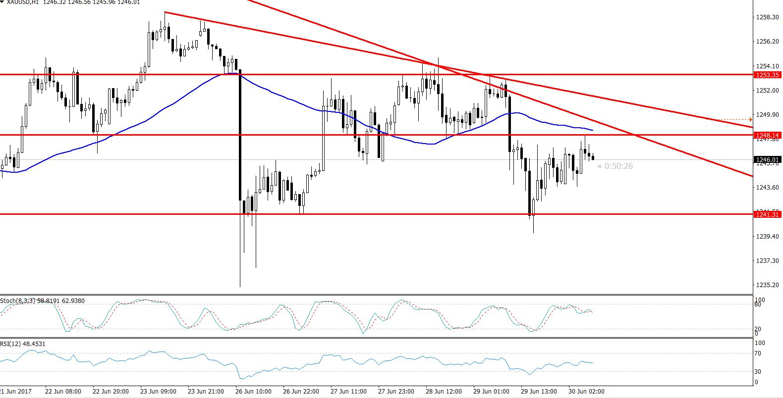 Gold - Hourly Chart - Triangle Breakout
