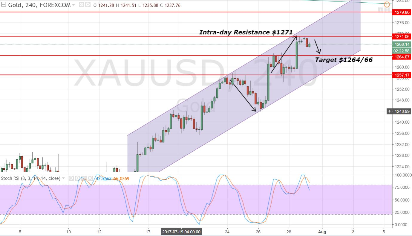 Gold - 4 Hours Chart - Bearish Engulfing & Horizontal Resistance