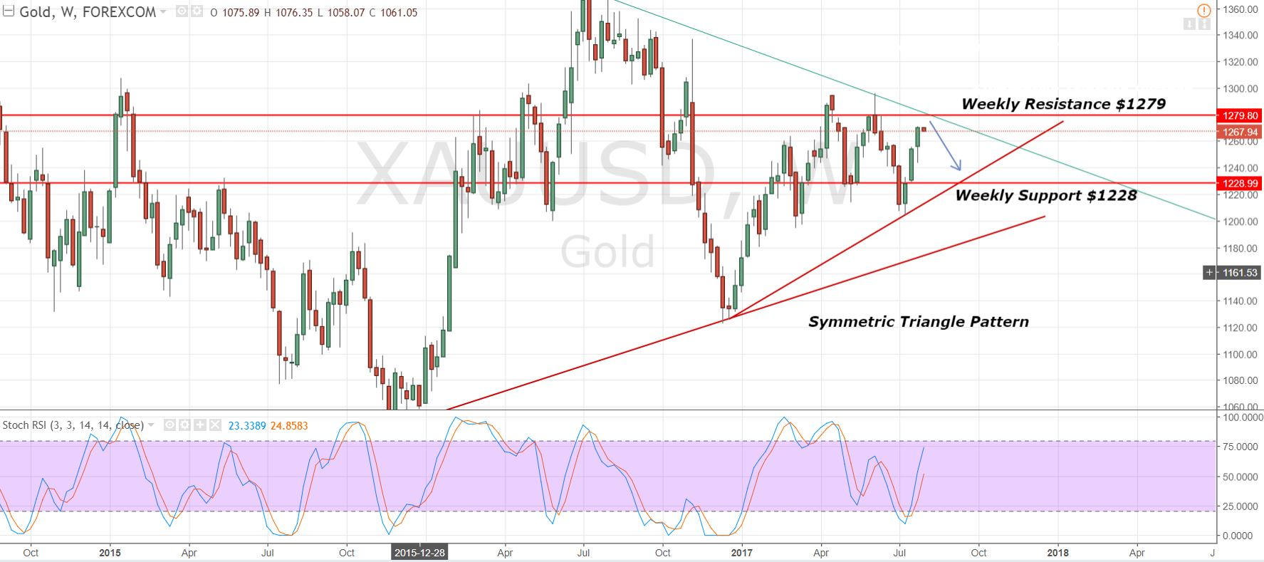 Gold - Weekly Chart - Symmetric Triangle Pattern