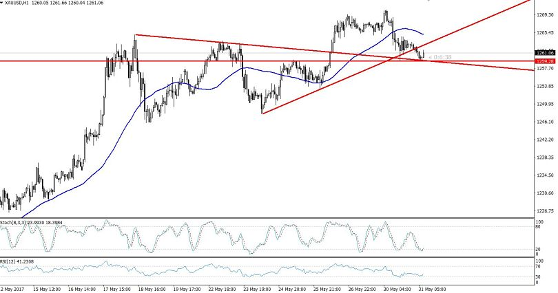Multiple Trend-lines Support  - Gold Hourly Chart