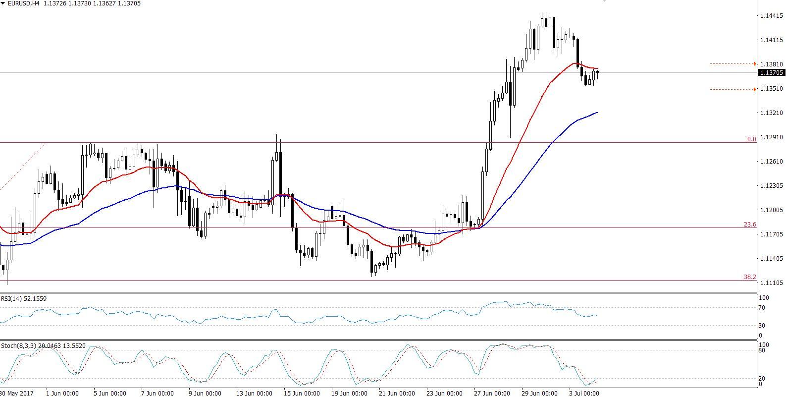 EURUSD - 4 Hours Chart - 38.2% Retracement