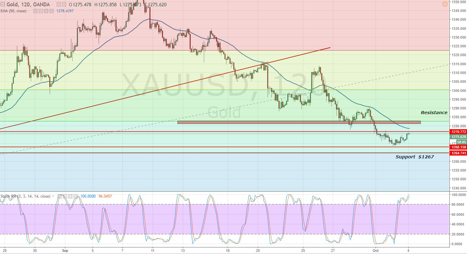 Gold - 2- Hour Chart