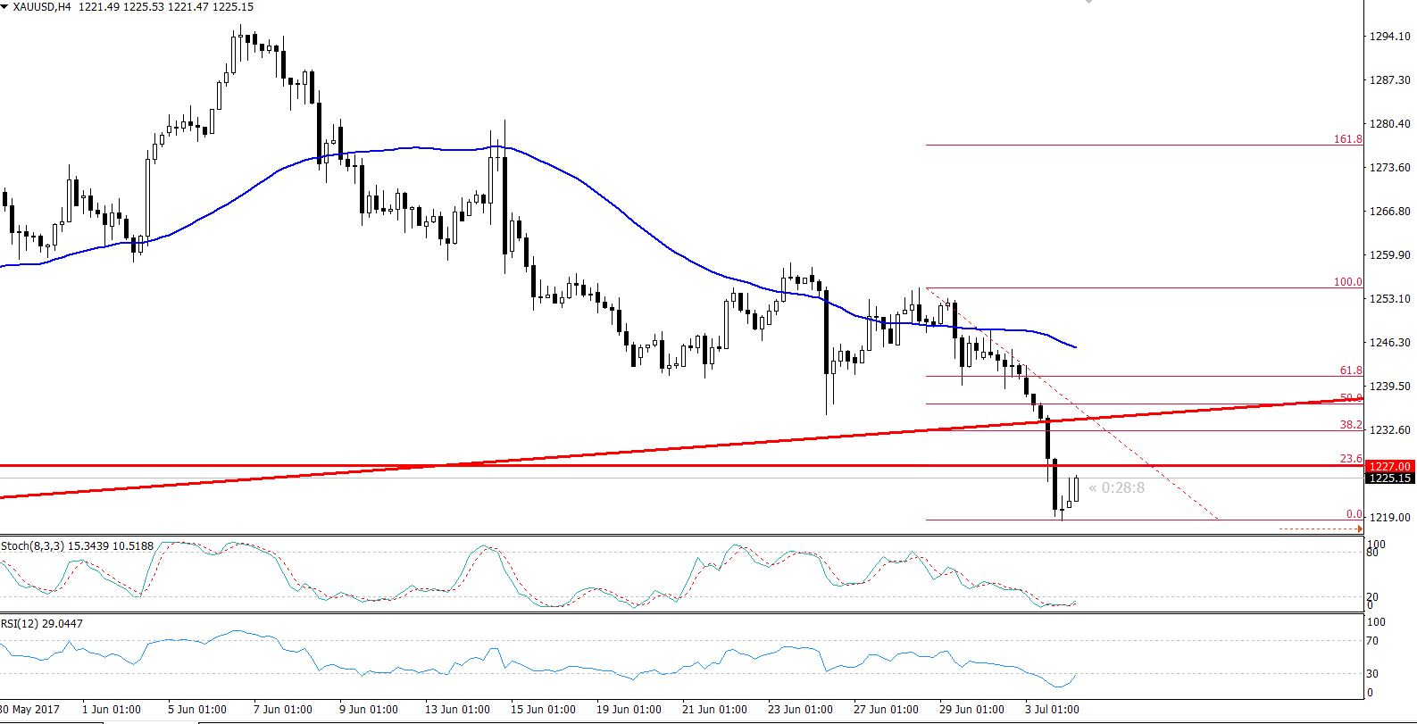 Gold - 4 Hours Chart - Retracement In Play