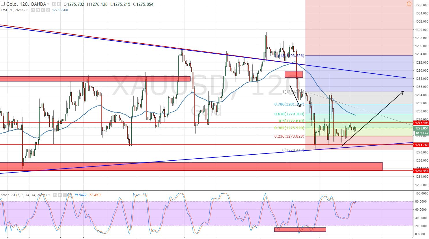 Gold - 2 - Hour Chart
