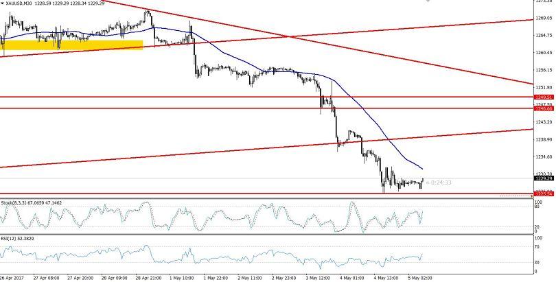 Gold - 30 Mins Chart