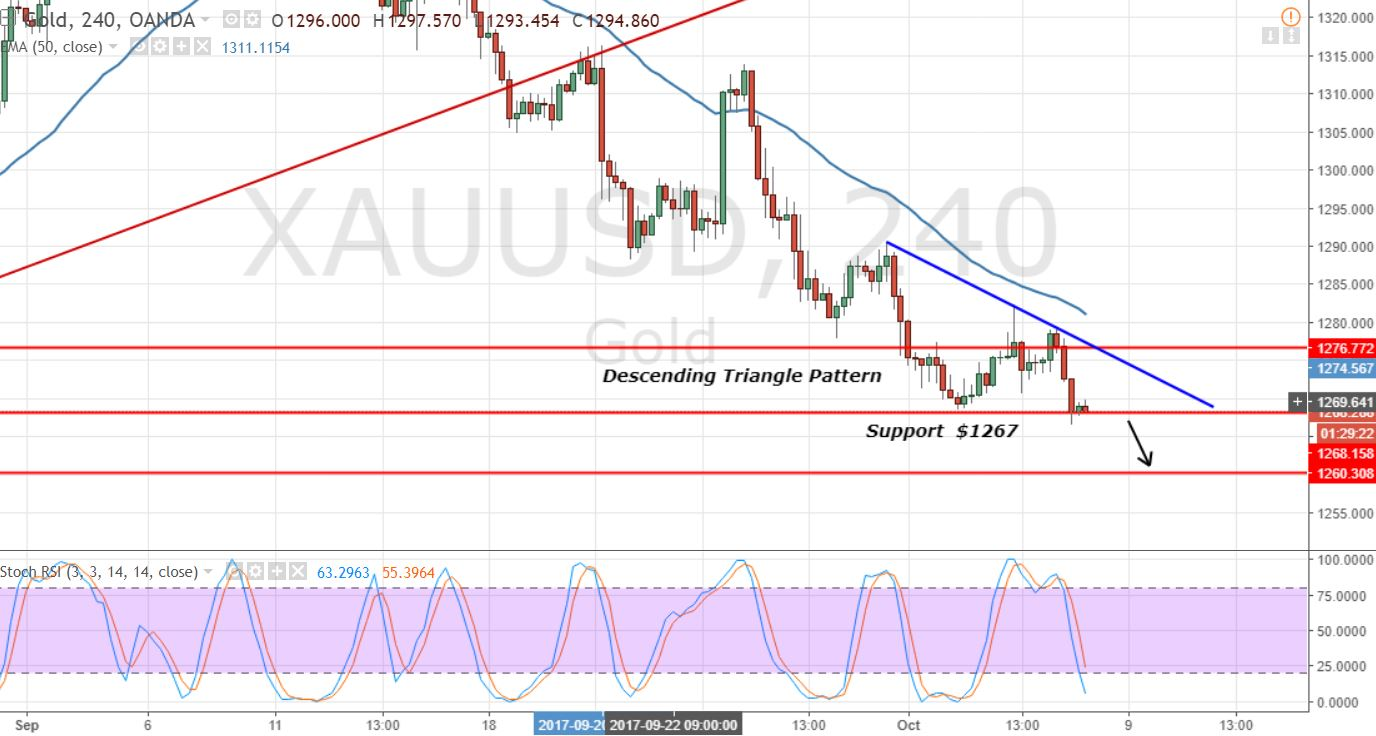 Gold - 4 - Hour Chart - Descending Triangle Pattern