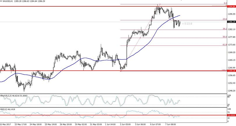 Gold Hourly Chart - 38.2% Retracement