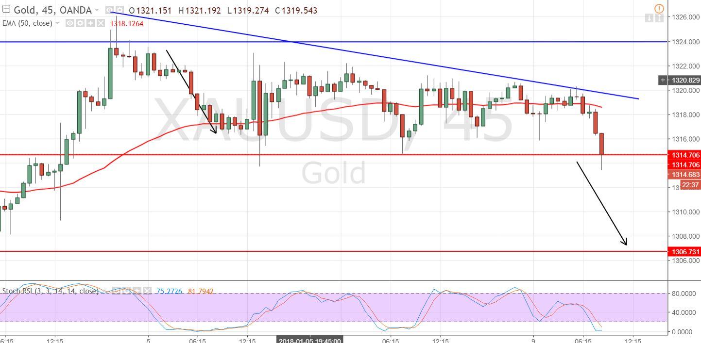 Gold  - 45 Mins Chart