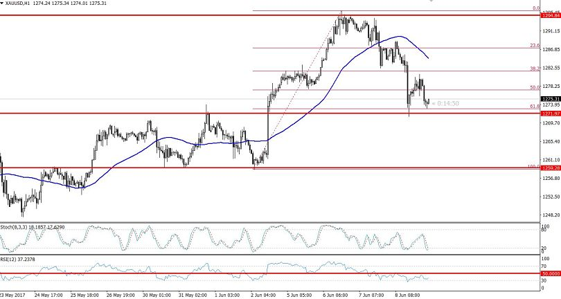 Gold Hourly Chart - 61.8%  Retracement