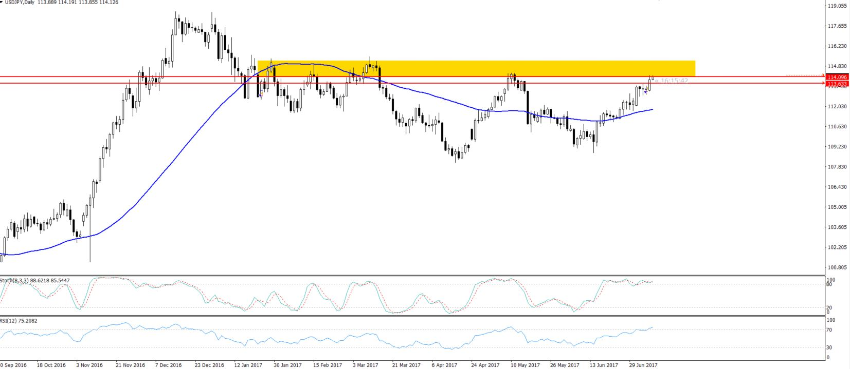 USDJPY - Double Top Pattern On Daily Chart