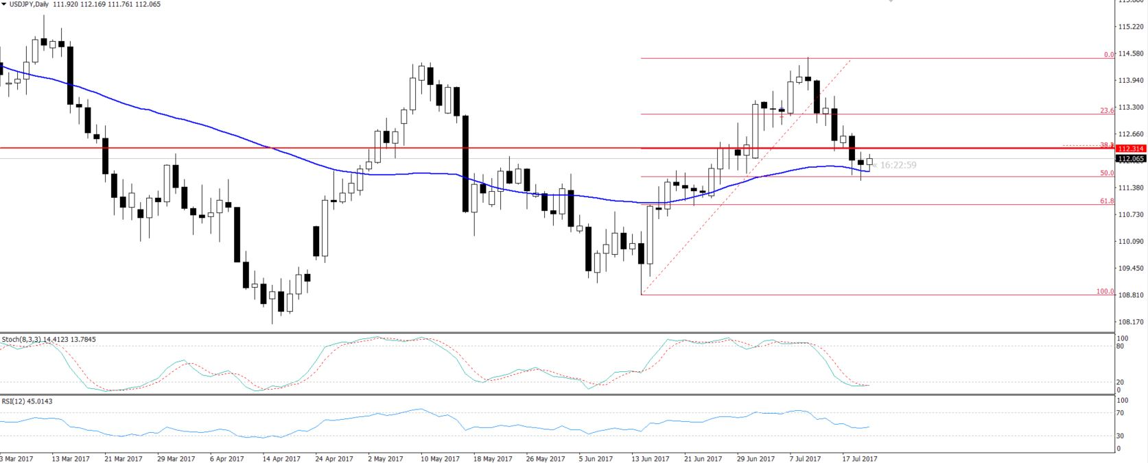 USDJPY - Daily Chart - 50% Retracement