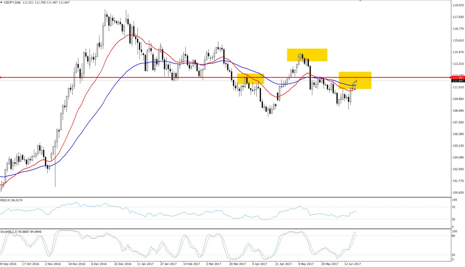 USDJPY Daily Chart - Head & Shoulder Pattern
