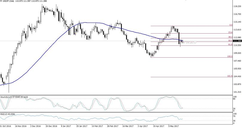 USDJPY - 38.2% Retracement Daily Chart