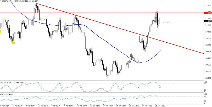 USDJPY - Hourly Chart