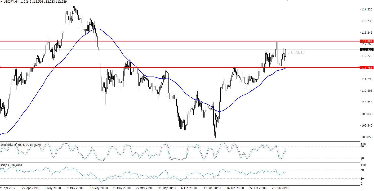 USDJPY - 4 Hours Chart - Narrow Trading Range