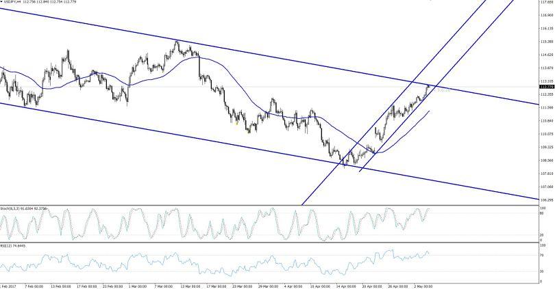 USDJPY - Bearish & Bullish Triangle Pattern