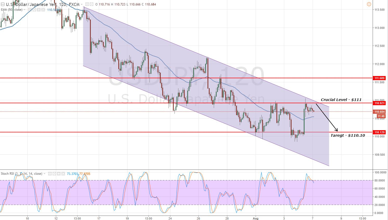 USDJPY - Bearish Channel & Double Top Resistance